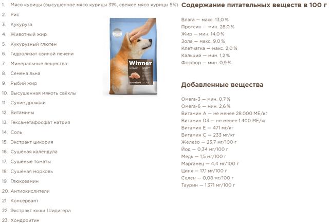 Виннер корм для собак: состав, класс, ассортимент, отзывы