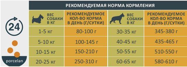 Корм +для собак